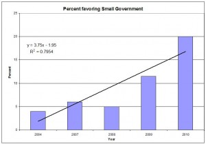 Favoring Small Government